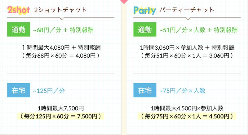 2ショットチャットなら最大時給7,500円